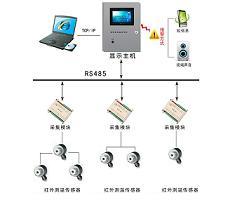 六氟化硫SF6泄漏监测系统